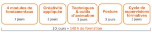 architecture globale formation certifiante d'animateur en créativité